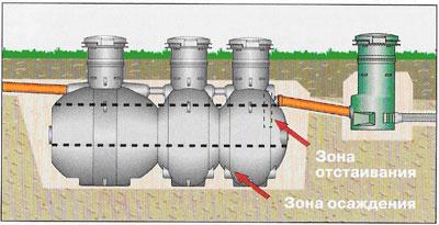 Для очистки бытовых сточных вод на собственных земельных участках компания Uponor разработала энергонезависимую систему фильтрационной очистки сточных вод Uponor Sako, которая состоит из отстойника и полей фильтрации.